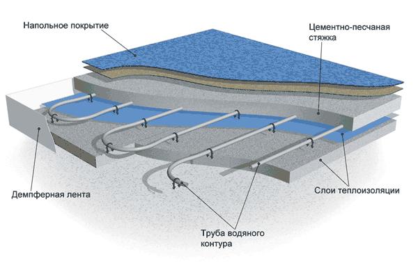Водяной теплый пол схема