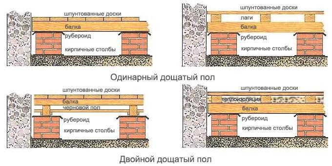 Основные виды полов деревянной