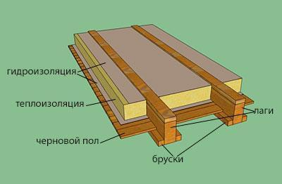 Деревянный пол двойной конструкции