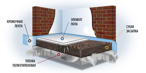 Схема конструкции сухой стяжки