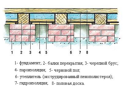 Схема утепленного перекрытия первого этажа