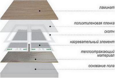 Примерная схема расположения элементов инфракрасного теплого пола