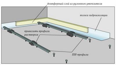 Установка и фиксация металлических профилей