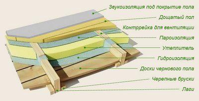 Примерная схема термо- и гидроизолированного деревянного пола с вентилируемым подполом