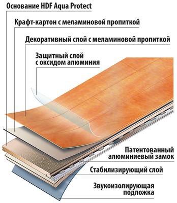 Схема одной из моделей ламината на основе НДФ