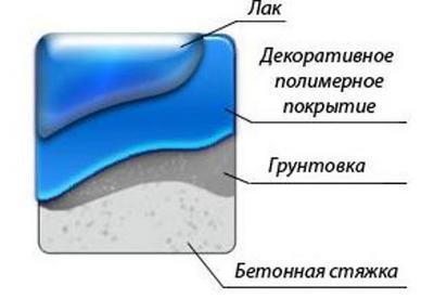 Примерная структура наливного пола