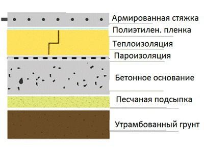 Примерный разрез бетонного  пола с черновой стяжкой, утеплением и верхним армированным покрытием