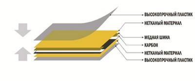 Схема строения инфракрасной обогревательной пленки