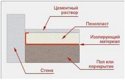 Примерная схема устройства стяжки по экструдированному пенополистиролу