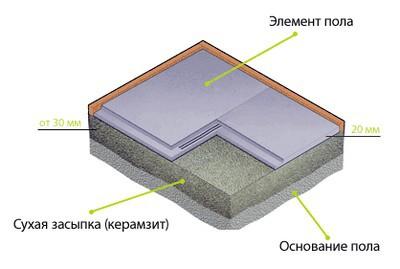 Примерная общая схема устройства сухой стяжки пола