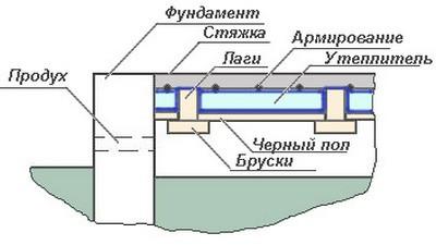 Общая схема устройства бетонного пола с вентилируемым подполом