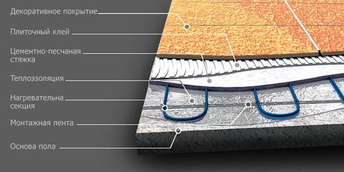 Общая схема пола с греющим кабелем