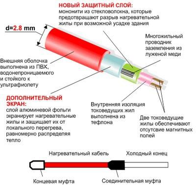 Образец двужильного обогревающего кабеля