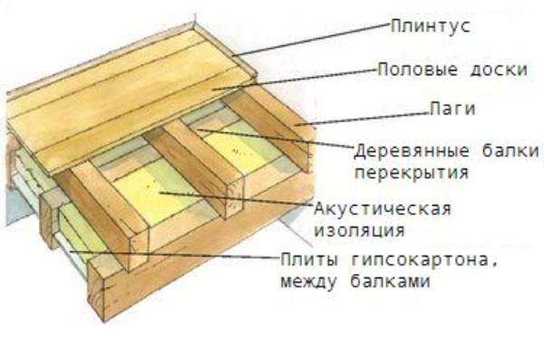 Деревянный пол по лагам