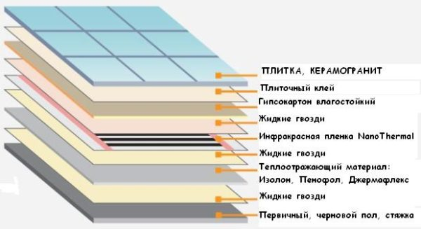 Особенности укладки плёночного пола под плитку