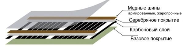 Подключение пленочной системы теплого пола