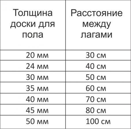 Расстояние между лагами пола в зависимости от толщины доски пола