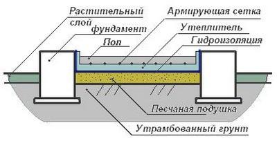 Схема слоев покрытия