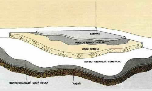 Структура бетонного пола