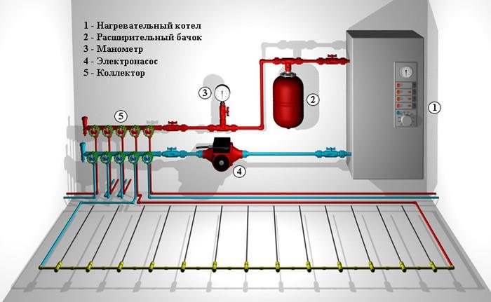 Пол с воденым отоплением схема