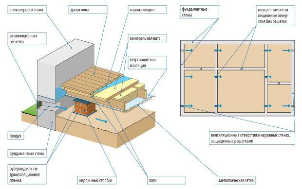 элементы деревянного пола