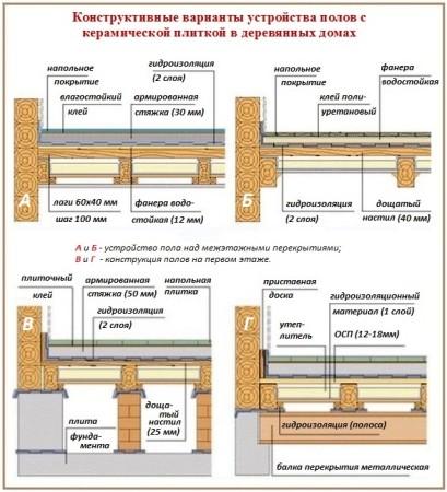 Подготовка деревянного пола к укладке плитки