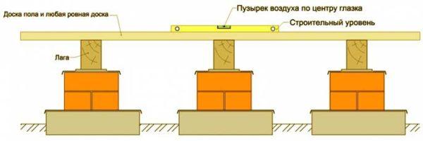 Установка лаг и проверка горизонтальности перед укладкой пола