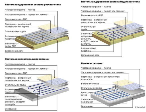 Варианты бетонной и настильной системы теплых полов