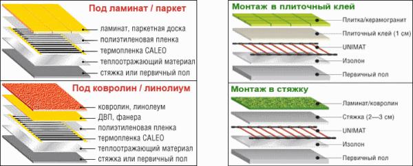 Варианты устройства обогревательной напольной системы с различными финишными покрытиями