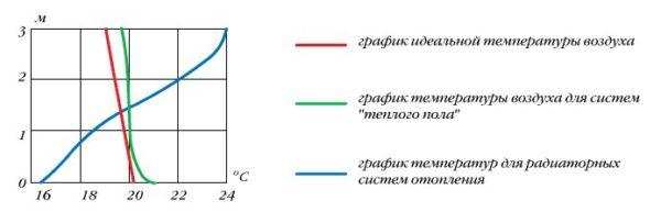 График комфортных температурных условий