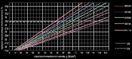График расчета теплого пола
