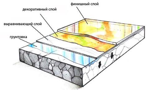 Декоративные наливные 3D-полы