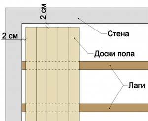 Зазор между досками пола и стеной