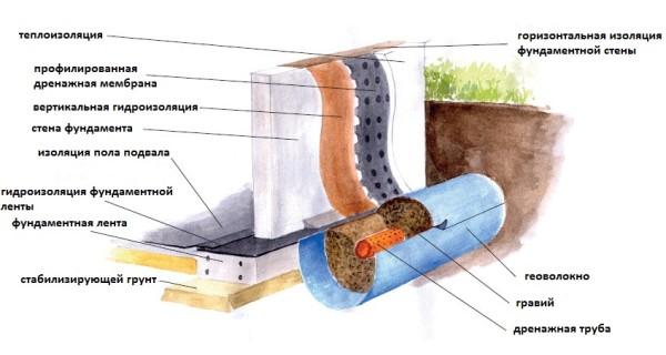 Как выполняется гидроизоляция подвала