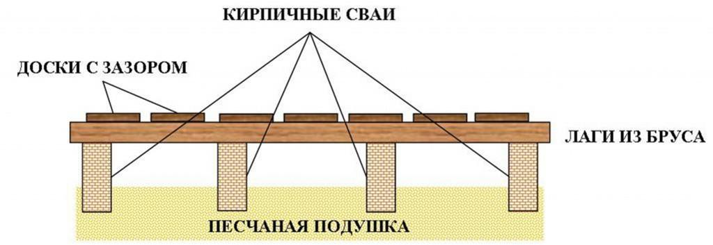 Как сделать проливной пол в бане на столбах