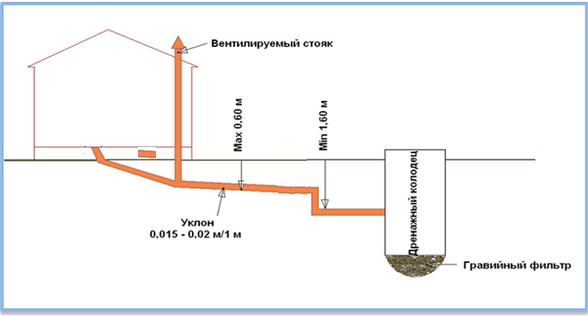 Полная схема канализации и вентиляции в бане