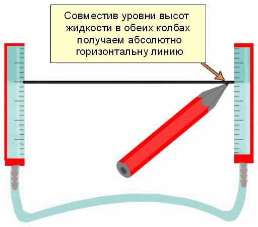 Принцип работы гидроуровня