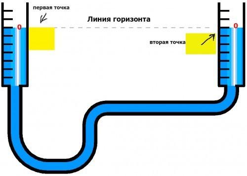 Принцип разметки с помощью гидроуровня