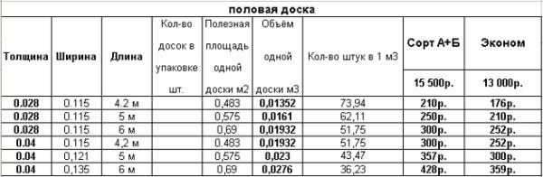 Расчет количества половых досок