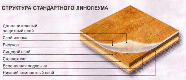 Современный линолеум состоит из шести слоев