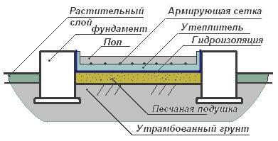 Схема бетонного пола, выполненного непосредственно по грунту
