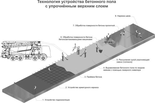 Схема бетонного пола с топпингом