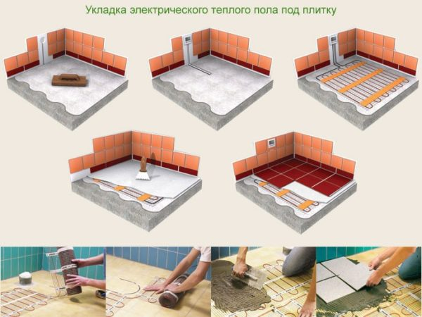 Схема площади покрытия электрическим теплым полом