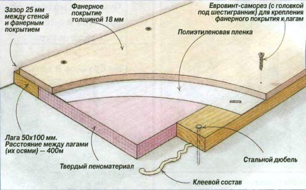 Схема пола с фанерным покрытием