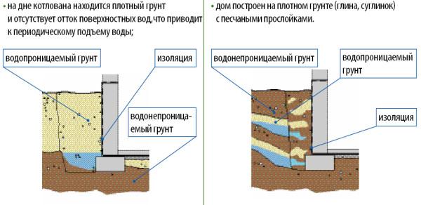 Схема проведения изоляции в зависимости от нахождения грунтовых вод