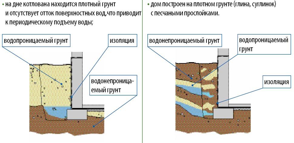 Как сделать гидроизоляцию в частном доме 461