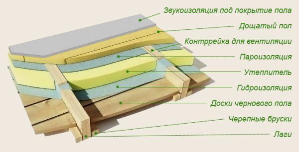 Схема устройства деревянного пола
