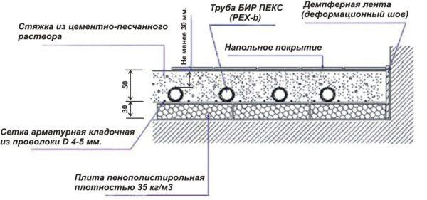 Схема устройства стяжки