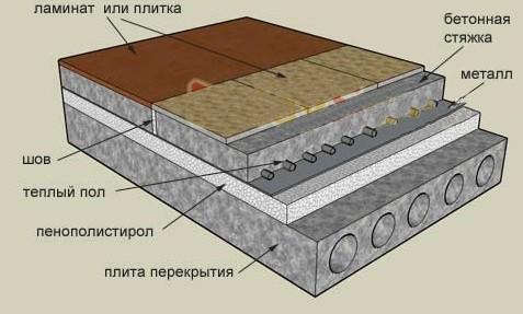 Схема утепления бетонного пола пенополистиролом
