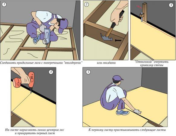 Схема этапов укладки фанеры на пол